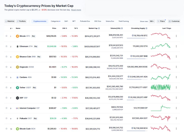 Nhóm 10 đồng tiền hàng đầu theo giá trị thị trường ngày 14/5/2021. (Nguồn: CoinMarketCap).