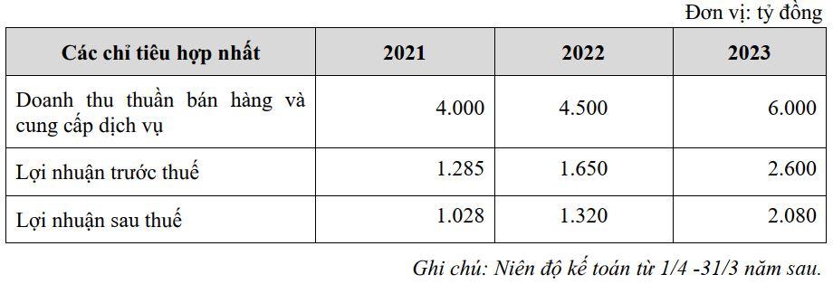 ĐHĐCĐ Tài chính Hoàng Huy (TCH): Kế hoạch lãi hơn 2.000 tỷ đồng năm 2023,  - Ảnh 1.