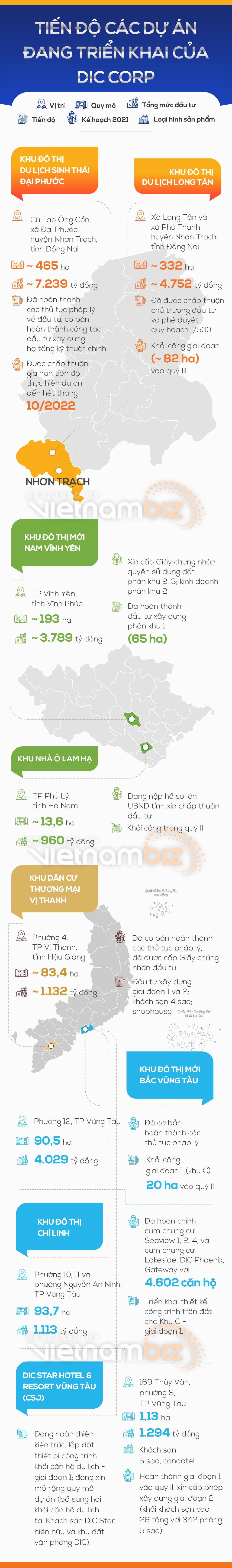 [Infographic] Tiến độ các dự án đang triển của DIC Corp - Ảnh 1.