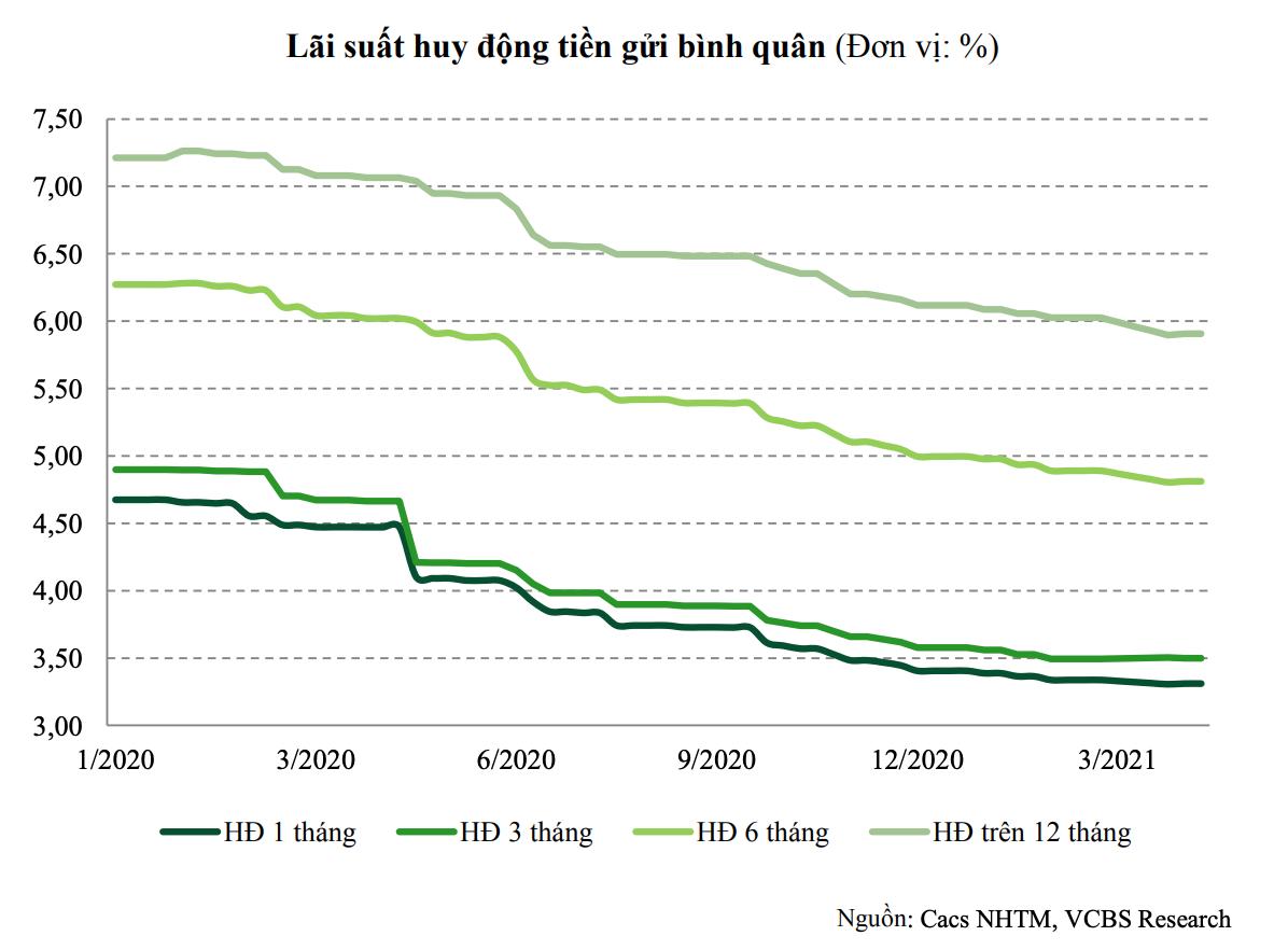 Lãi suất cho vay vẫn còn dư địa giảm - Ảnh 1.