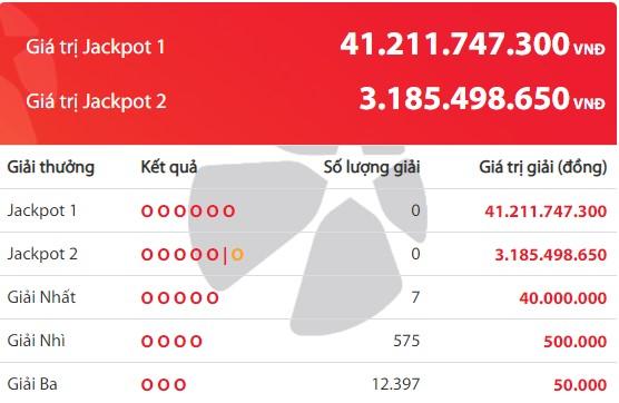Kết quả Vietlott Power 6/55 ngày 15/5: Jackpot 1 hơn 41,2 tỷ đồng chưa tìm thấy chủ - Ảnh 2.