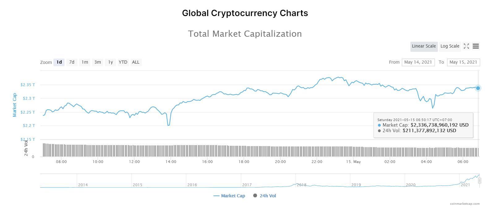 Nhóm 10 đồng tiền hàng đầu theo giá trị thị trường ngày 15/5/2021. (Nguồn: CoinMarketCap).