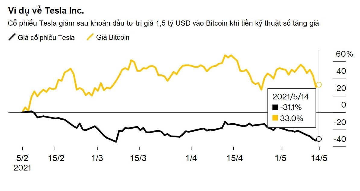 Đầu tư gián tiếp vào Bitcoin bằng những cách nào? - Ảnh 2.