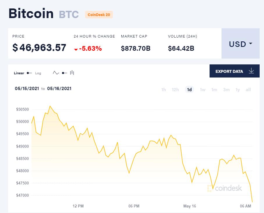 Giá bitcoin hôm nay 16/5/21. (Nguồn: CoinDesk).