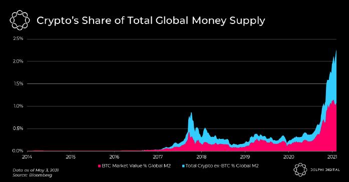 Tỷ lệ tiền kỹ thuật số trên Tổng lượng cung tiền tệ thế giới. (Nguồnn: Delphi Digital).