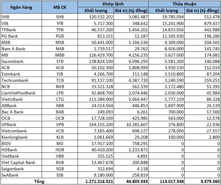 Cổ phiếu ngân hàng tuần qua: 23/26 mã tăng giá, vốn hóa toàn ngành tăng thêm hơn 75.000 tỷ đồng - Ảnh 5.
