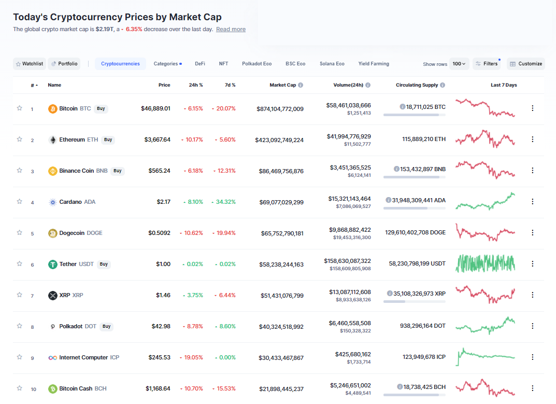 Nhóm 10 đồng tiền hàng đầu theo giá trị thị trường ngày 16/5/2021. (Nguồn: CoinMarketCap).