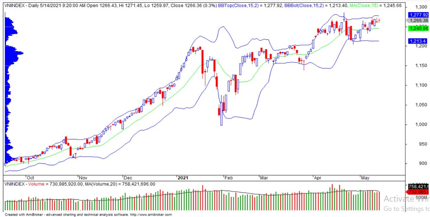 Nhận định thị trường chứng khoán tuần 17 - 21/5: Giằng co dưới vùng 1.275 - 1.285 điểm - Ảnh 1.