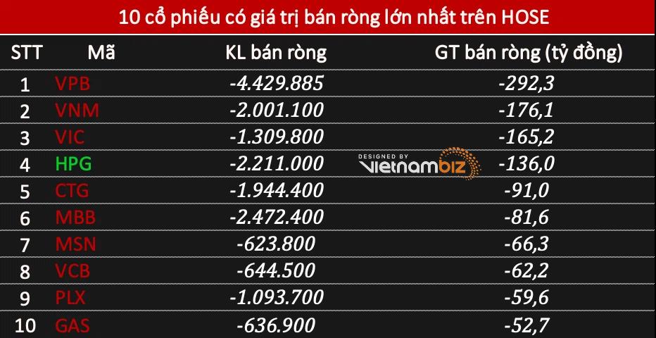 Phiên 17/5: Khối ngoại rút ròng 1.280 tỷ đồng, tâm điểm VPB nhưng gom FPT tại mức giá trần - Ảnh 1.