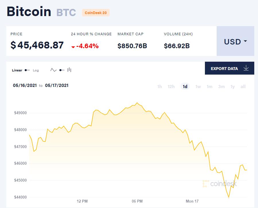 Giá bitcoin hôm nay 17/5/21. (Nguồn: CoinDesk).
