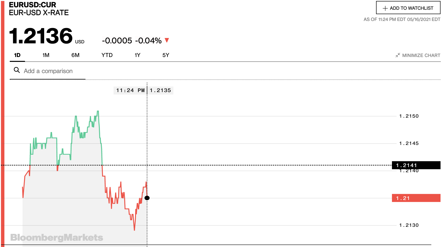 Tỷ giá euro hôm nay 17/5: Đa số ngân hàng tiếp tục tăng phiên đầu tuần - Ảnh 2.