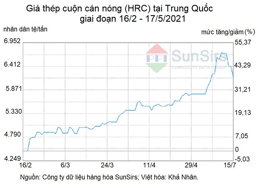 Trung Quốc vẫn ồ ạt luyện thép, giá quặng sắt lại phục hồi - Ảnh 1.