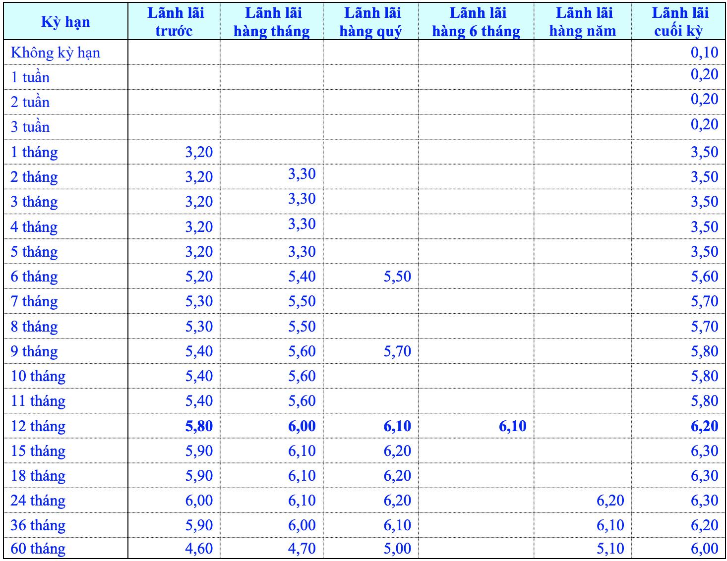 Lãi suất ngân hàng Eximbank cao nhất tháng 5/2021 là bao nhiêu? - Ảnh 1.