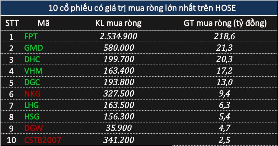 Phiên 17/5: Khối ngoại rút ròng 1.280 tỷ đồng, tâm điểm VPB nhưng gom FPT tại mức giá trần - Ảnh 2.