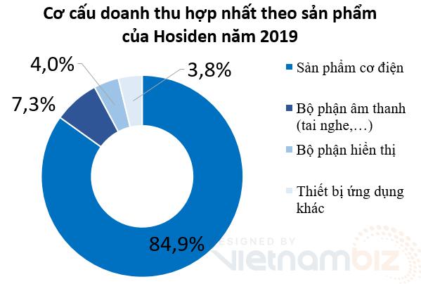 Công ty Hosiden - ổ dịch lớn tại Bắc Giang kiếm được bao nhiêu tiền tại Việt Nam? - Ảnh 4.