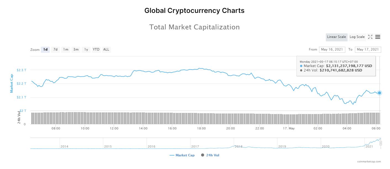 Nhóm 10 đồng tiền hàng đầu theo giá trị thị trường ngày 17/5/2021. (Nguồn: CoinMarketCap).
