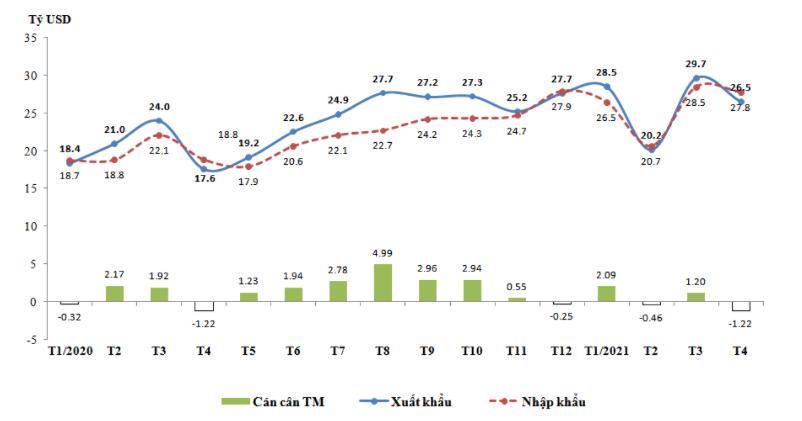 Cán cân thương mại hàng hóa 4 tháng thặng dư 1,63 tỷ USD - Ảnh 1.