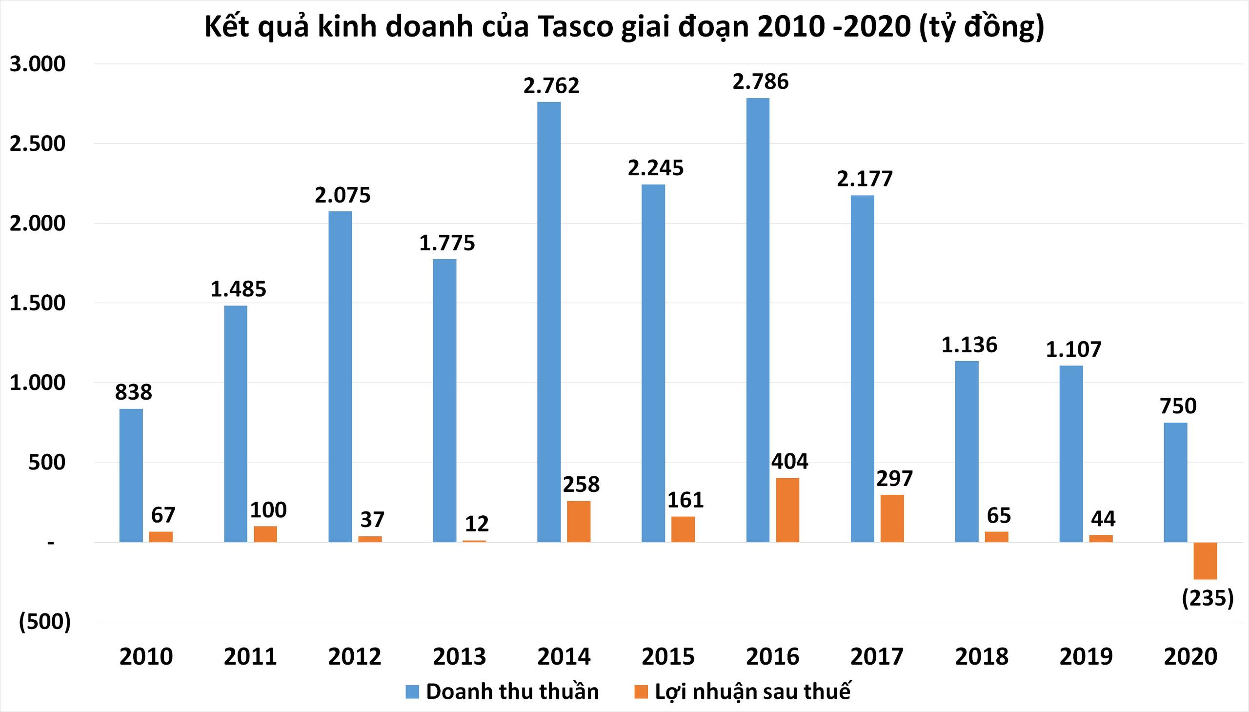 Tasco dự kiến đặt mục tiêu lỗ ròng cho 2021 sau nhiều khó khăn trong năm 2020 - Ảnh 1.