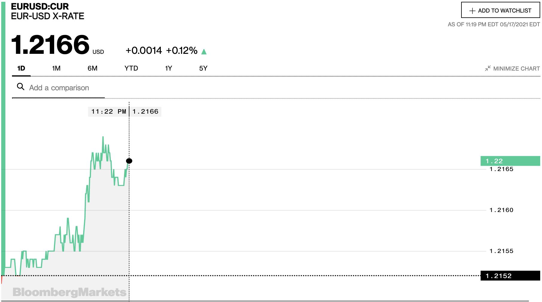Tỷ giá euro hôm nay 17/5: Các ngân hàng tiếp tục tăng đồng loạt - Ảnh 2.