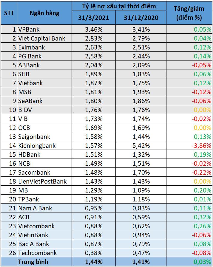 Bức tranh nợ xấu quý I/2021: Tiềm ẩn rủi ro nợ xấu tăng cao, ngân hàng tăng mạnh 'bộ đệm' dự phòng - Ảnh 2.