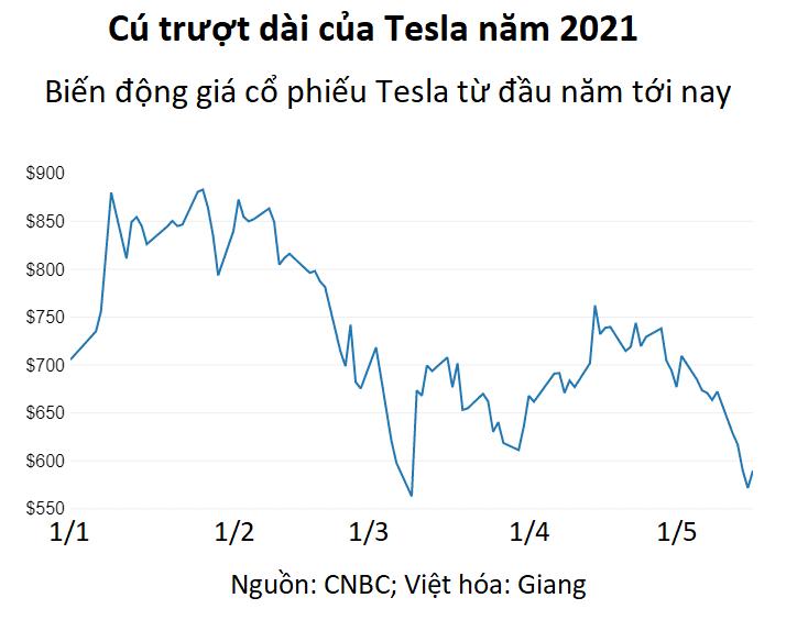 Tay bán khống trong The Big Short đặt cược 530 triệu USD chống lại Tesla - Ảnh 2.