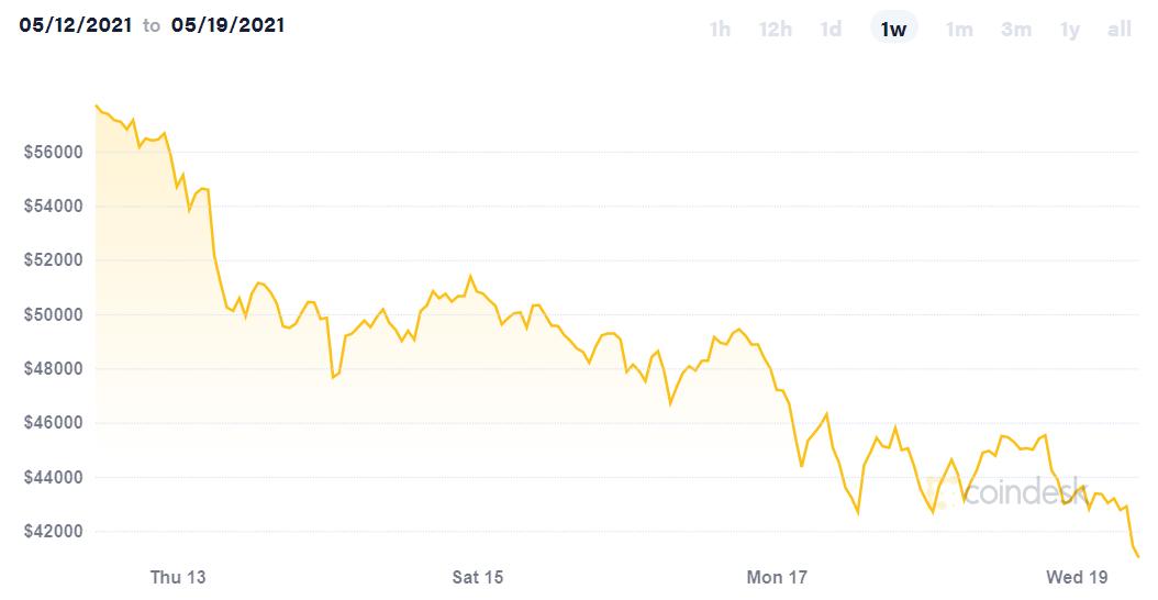'Mất mốc 42.000 USD, bitcoin có thể chứng kiến nhiều đợt sụt giảm mạnh hơn nữa' - Ảnh 2.