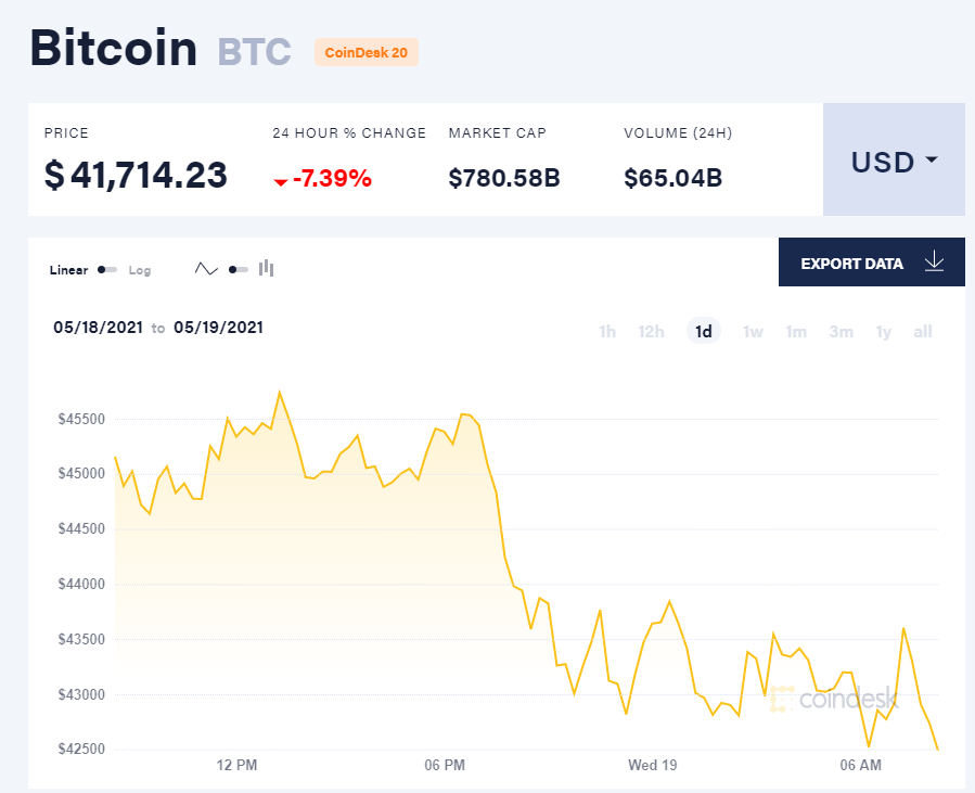 Giá bitcoin hôm nay 19/5/21. (Nguồn: CoinDesk).