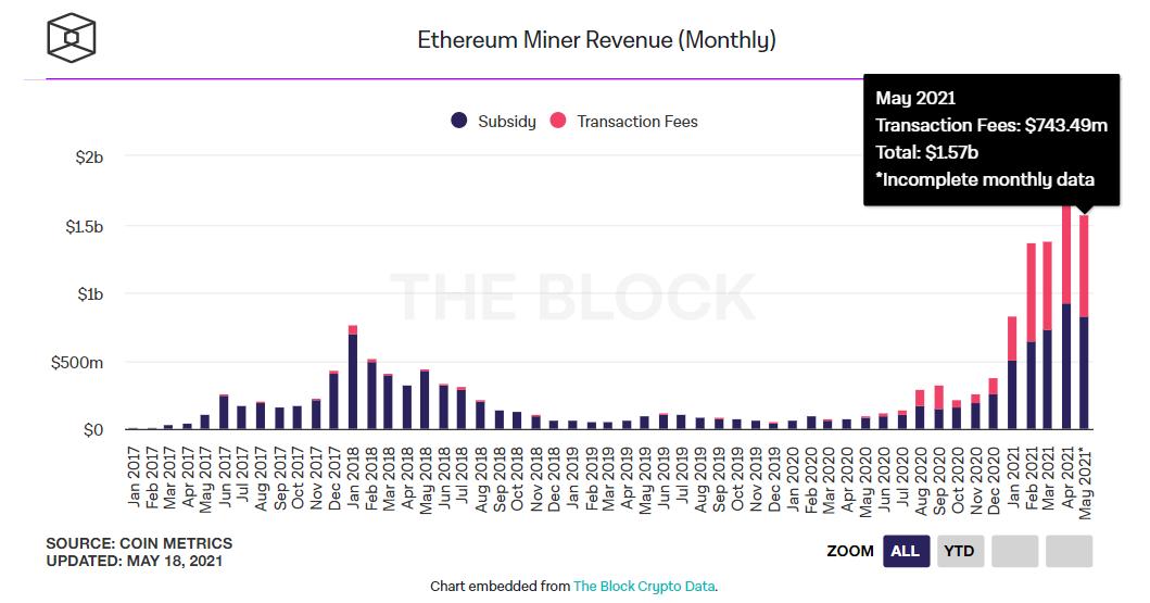 Giá bitcoin hôm nay 19/5: Tiếp tục giảm sâu, Nvidia giảm công suất khai thác Ethereum trên GeForce - Ảnh 5.
