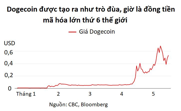 Hertz và Dogecoin: Những khoản đầu tư 'ngớ ngẩn' thách thức lẽ thường của nhà đầu tư - Ảnh 3.