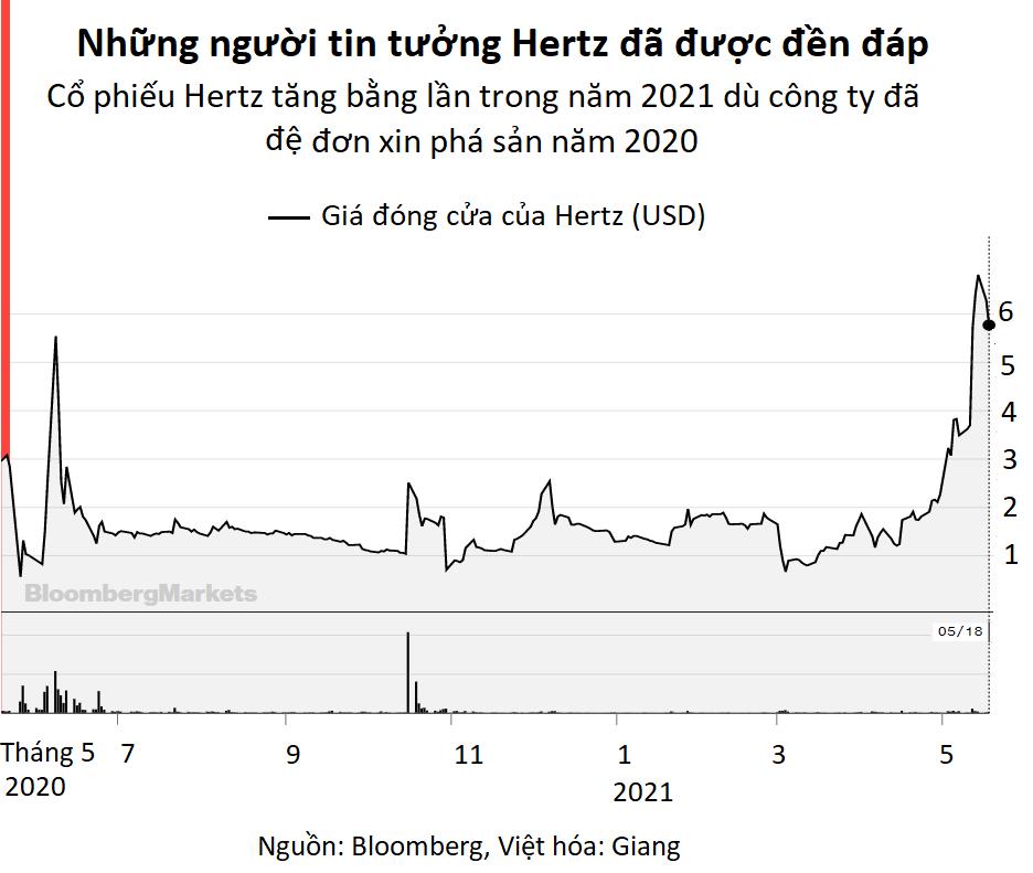 Hertz và Dogecoin: Những khoản đầu tư 'ngớ ngẩn' thách thức lẽ thường của nhà đầu tư - Ảnh 2.