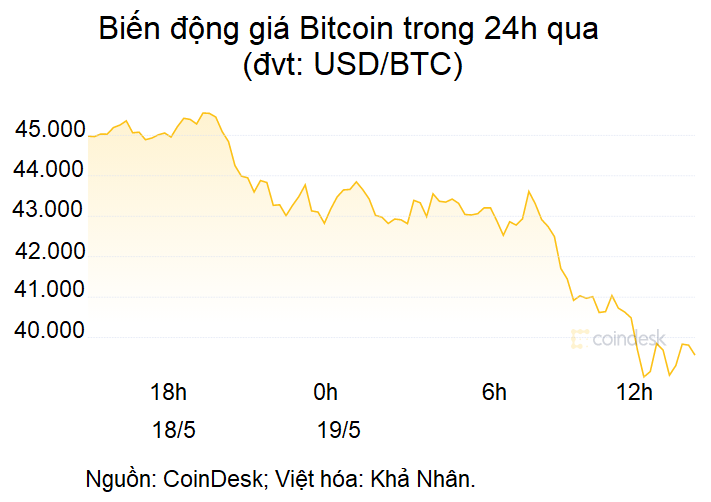 Bitcoin cắm đầu còn hơn 39.000 USD, vốn hóa toàn thị trường bốc hơi gần 280 tỷ USD - Ảnh 1.