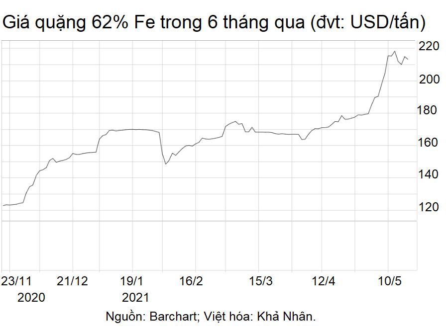 Giữa lúc giá quặng sắt tăng nóng, Trung Quốc vẫn làm giàu cho Australia mặc tranh chấp - Ảnh 2.