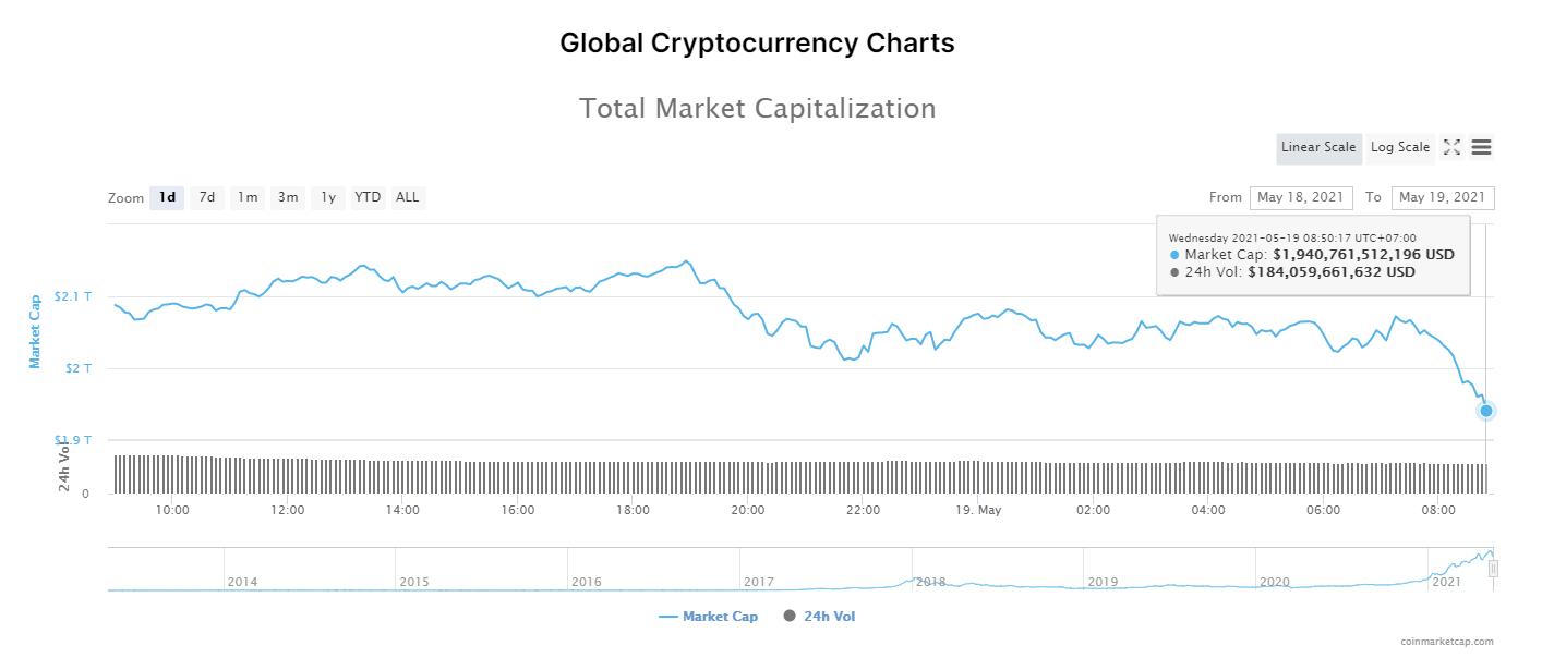 Nhóm 10 đồng tiền hàng đầu theo giá trị thị trường ngày 19/5/2021. (Nguồn: CoinMarketCap).