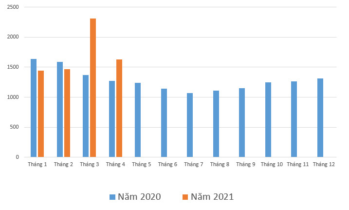 Nhập khẩu điều tăng đột biến, giá điều trong nước lao dốc - Ảnh 2.
