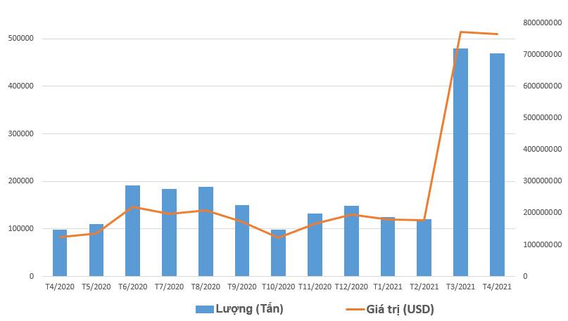Nhập khẩu điều tăng đột biến, giá điều trong nước lao dốc - Ảnh 1.