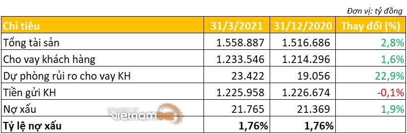 Lợi nhuận quý I/2021 BIDV tăng hơn 82% - Ảnh 3.