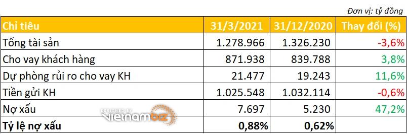 Vietcombank lãi lớn mảng dịch vụ, nợ xấu tăng hơn 47% - Ảnh 3.