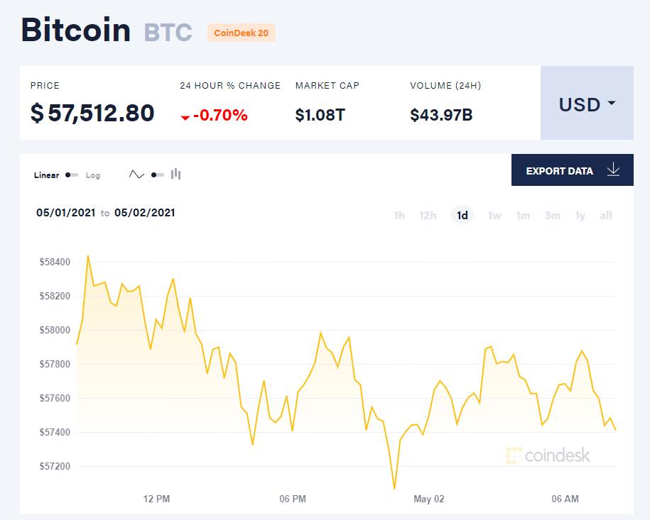 Giá bitcoin hôm nay 2/5/21. (Nguồn: CoinDesk).
