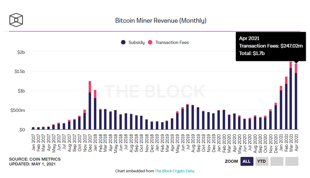 Doanh số khai thác bitcoin theo tháng. (Nguồn: The Block).