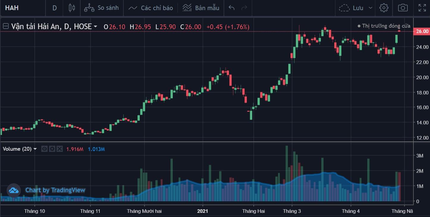 Cổ phiếu tâm điểm 4/5: STB, NLG, HAH - Ảnh 4.