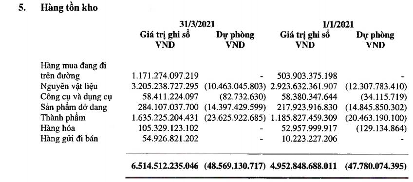 Vinamilk: Hàng tồn kho tăng 32% trong bối cảnh giá nguyên vật liệu cao chưa từng có - Ảnh 5.