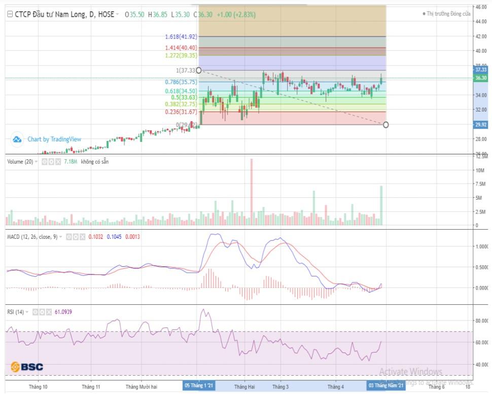 Cổ phiếu tâm điểm 4/5: STB, NLG, HAH - Ảnh 3.