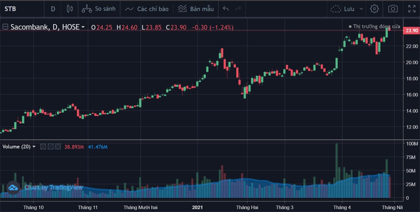 Cổ phiếu tâm điểm 4/5: STB, NLG, HAH - Ảnh 2.