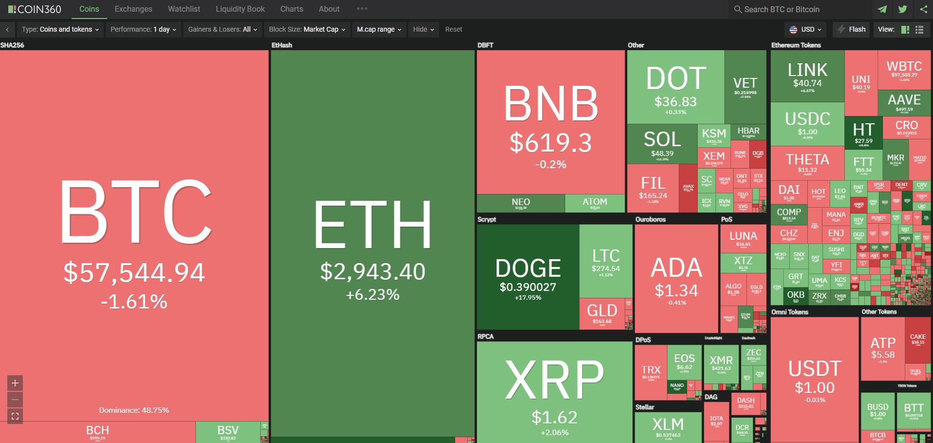 Toàn cảnh thị trường tiền kĩ thuật số ngày 2/5/2021. (Ảnh: Coin360.com).