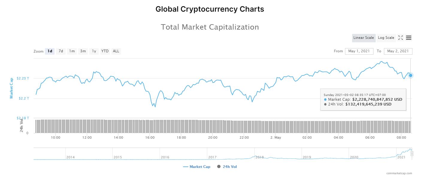 Tổng giá trị thị trường tiền kĩ thuật số và khối lượng giao dịch ngày 2/5/2021. (Nguồn: CoinMarketCap).