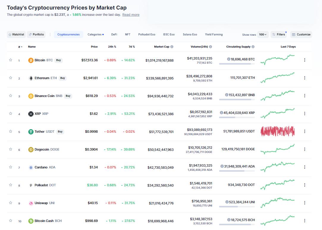 Nhóm 10 đồng tiền hàng đầu theo giá trị thị trường ngày 2/5/2021. (Nguồn: CoinMarketCap).
