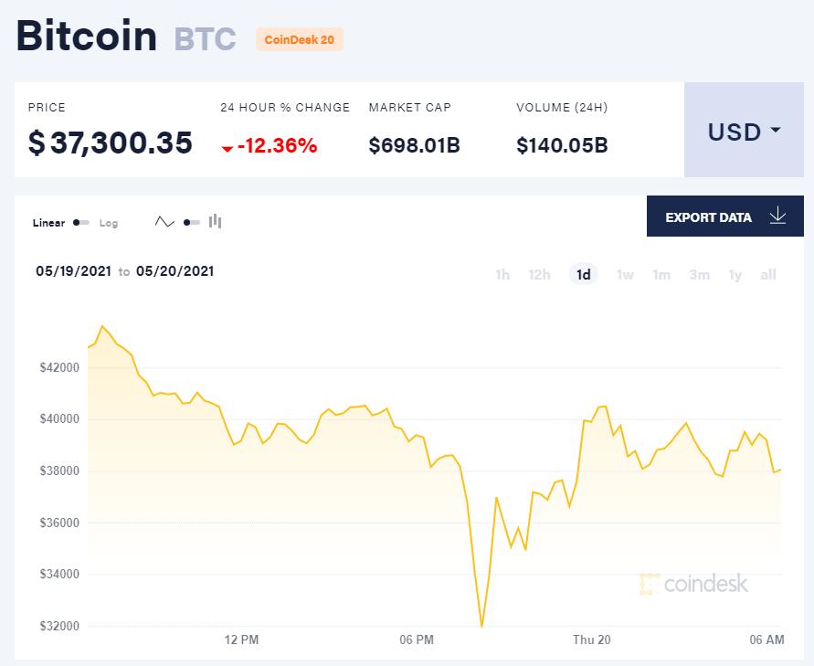 Giá bitcoin hôm nay 20/5/21. (Nguồn: CoinDesk).