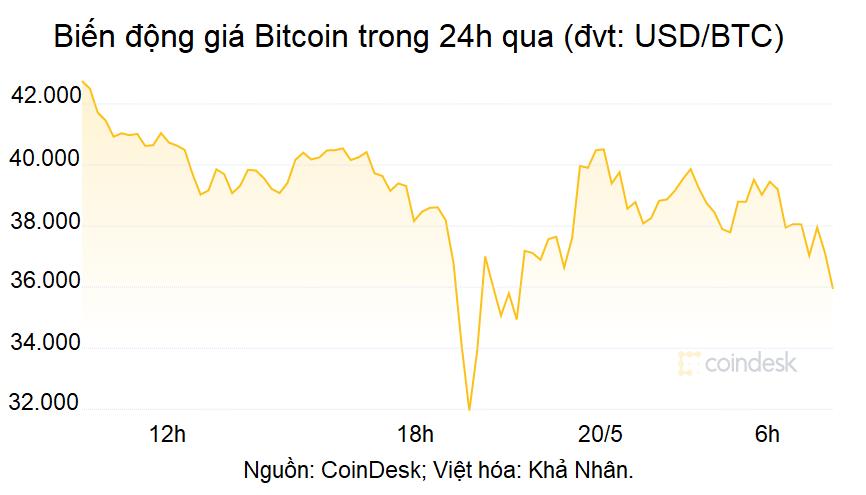 Nguyên nhân đằng sau cú rơi thảm khốc của Bitcoin - Ảnh 1.