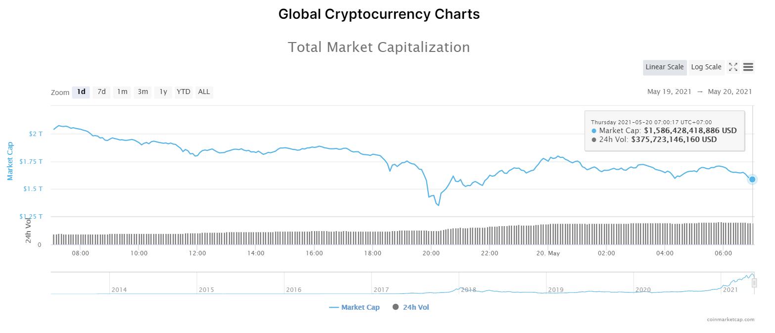 Nhóm 10 đồng tiền hàng đầu theo giá trị thị trường ngày 20/5/2021. (Nguồn: CoinMarketCap).