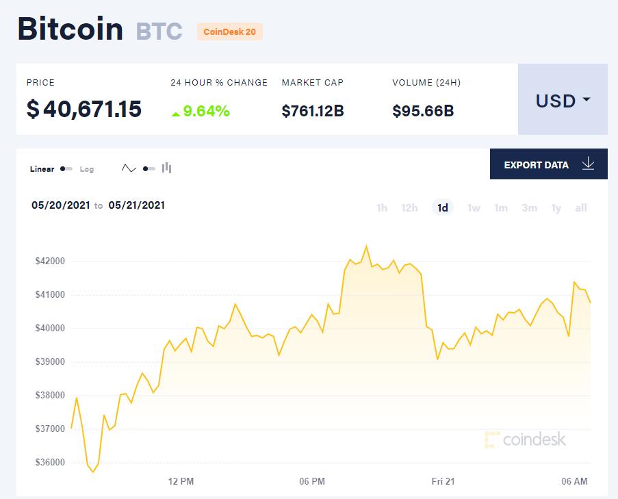 Giá bitcoin hôm nay 21/5/21. (Nguồn: CoinDesk).